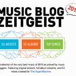 HypeMachine Music Blog Zeitgeist 2010